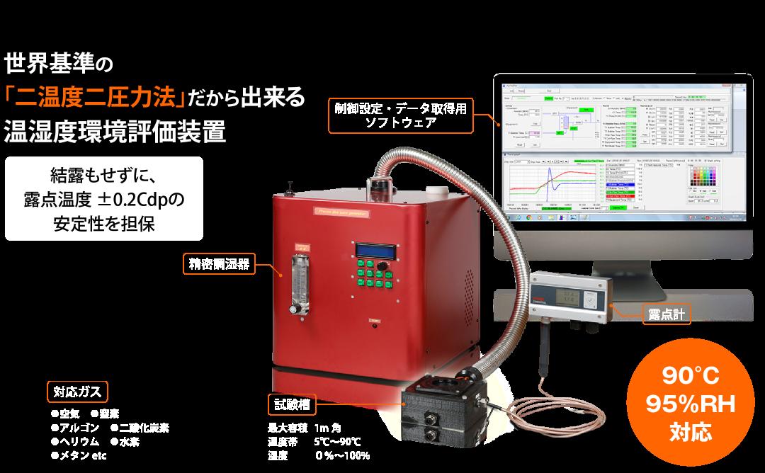 世界基準の「二温度二圧力法」だから出来る温湿度環境評価装置 結露もせずに、露点温度 ±0.2Cdpの安定性を担保