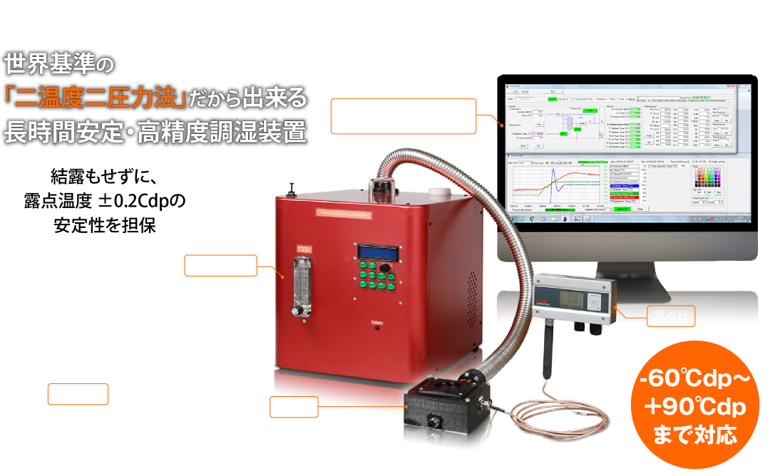 世界基準の「二温度二圧力法」だから出来る長時間安定・高精度調湿装置 結露もせずに、露点温度 ±0.2Cdpの安定性を担保